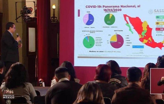 México suma 118 casos de COVID-19